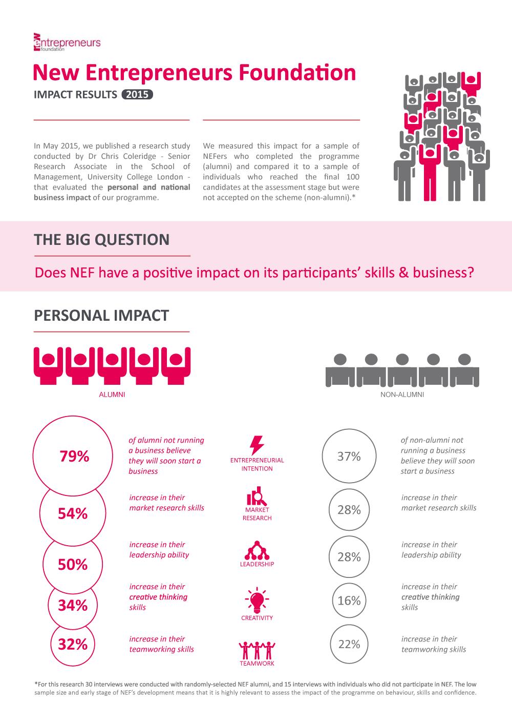 New Entrepreneurs Foundation Impact Results 2015
