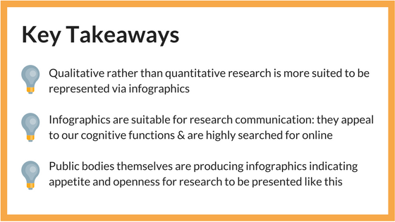 Infographics ways to present research