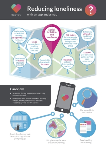 Reducing social isolation - Careview visual summary 1