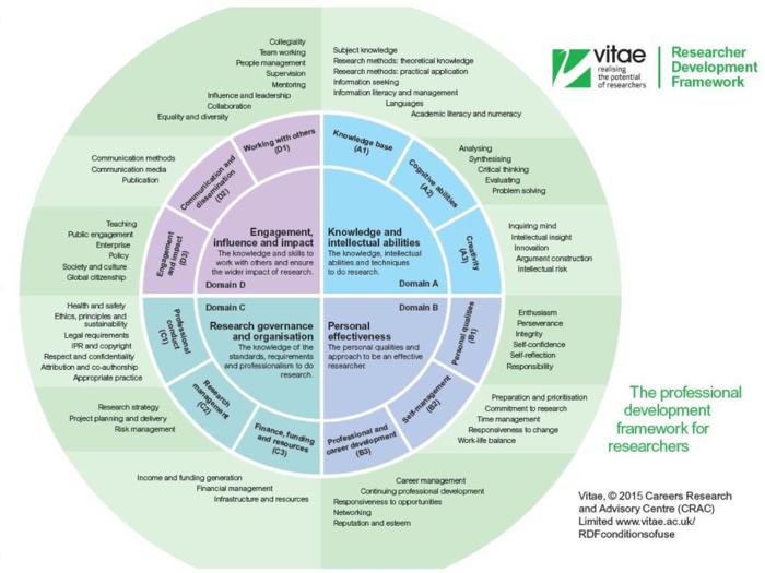 Vitae's Researcher Development Framework (RDF)