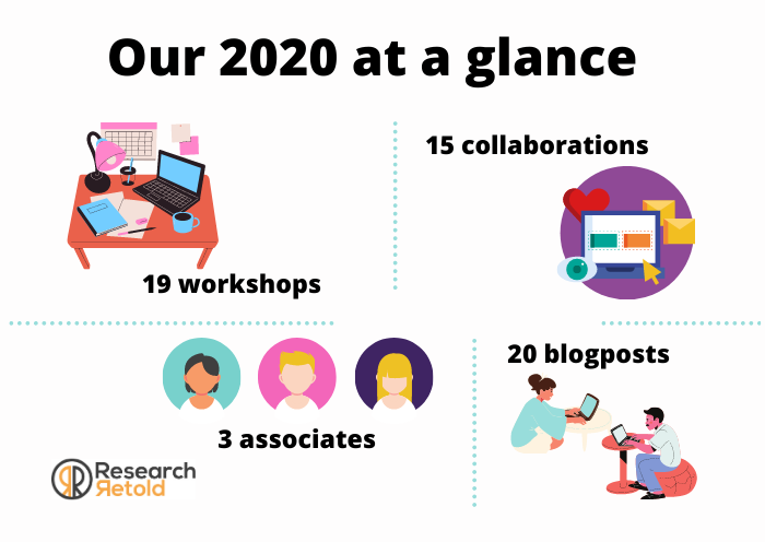 2020 at a glance Research Retold