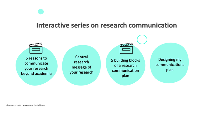 Image describing the elements of our interactive series on research communication