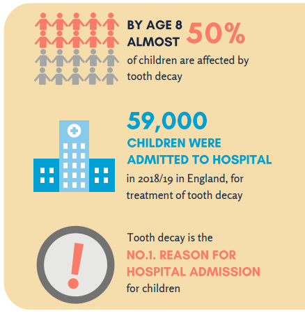 Impacts of tooth decay info