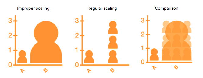 Example for proper scaling