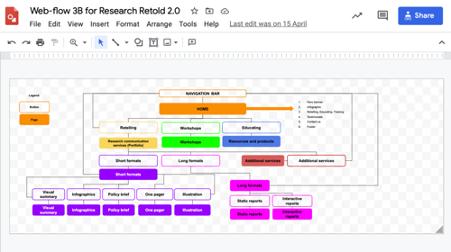 Users journey diagram